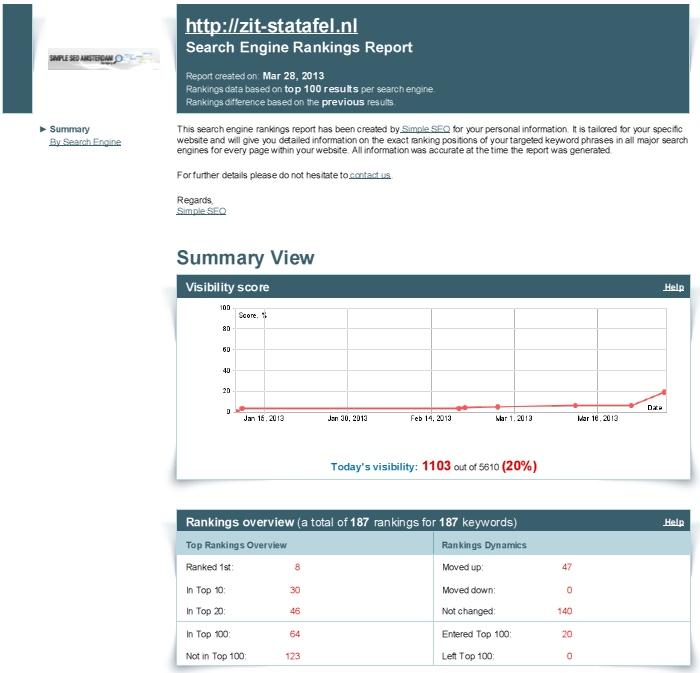 Zit-Statafel.nl-visibility