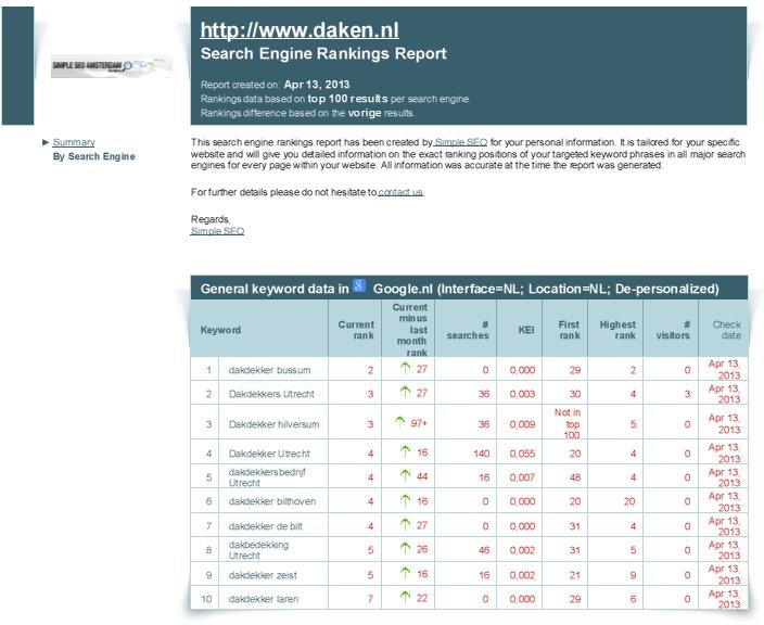 daken-nl-rankings-in-google