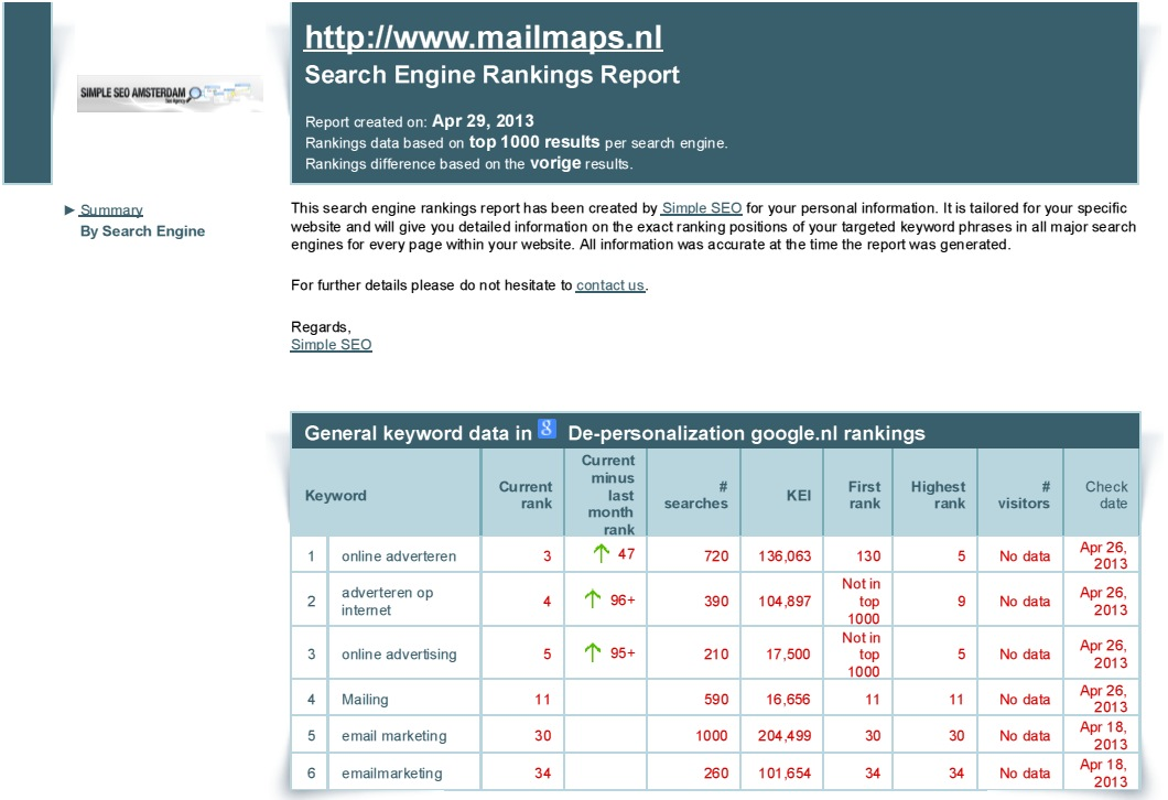 Mailmaps.nl hoge rankings in Google