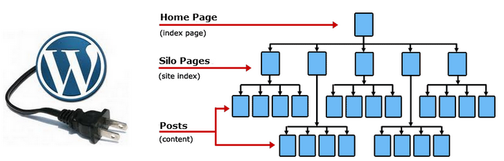 SEO Silo-structure Is Necesarry For Sites With High Competition!